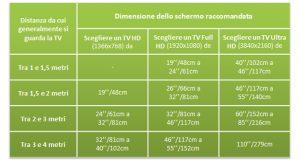 Tv led 60 pollici qual la distanza ideale dal divano for Distanza tv 4k