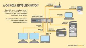 Switch di rete: cosa è e a cosa serve? Guida all'acquisto dei Cisco