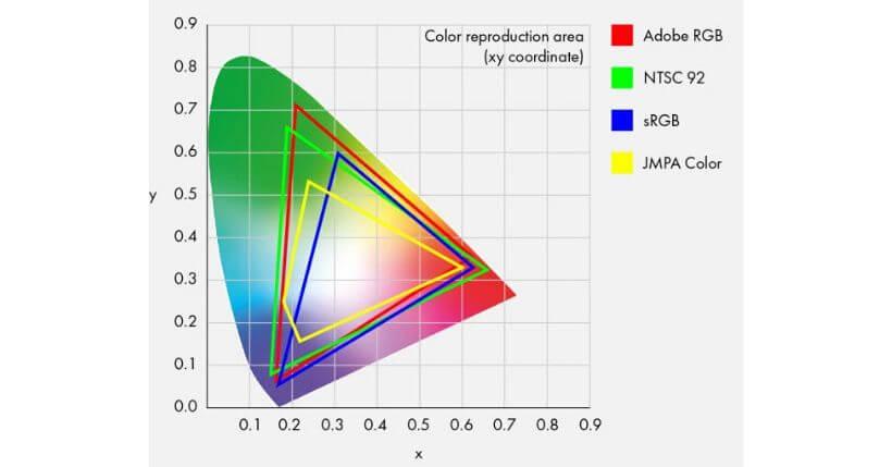 Migliori tv per la resa dei colori: Quale comprare se volete il realismo cromatico