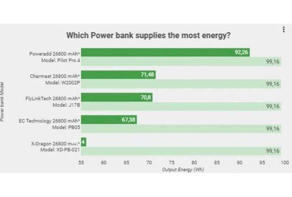 Come acquistare il power bank perfetto per i tuoi dispositivi